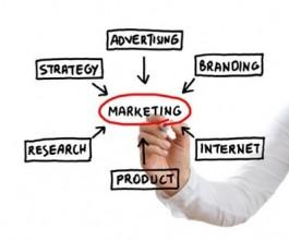 Een marketingschema