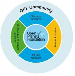 Schema opzet Open Planets Foundations