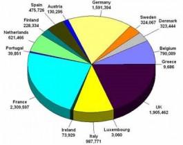 Statistisch taartdiagram met Europese landen