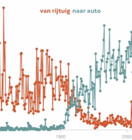 Afnemende frequentie van het woord rijtuig en opkomst van het woord auto