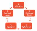 1. Selecteren 2. Contextualiseren 3. Digitaliseren 4. Aggregeren 5. Communiceren