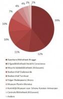 Percentage toegevoegde werken per instelling voor 2013
